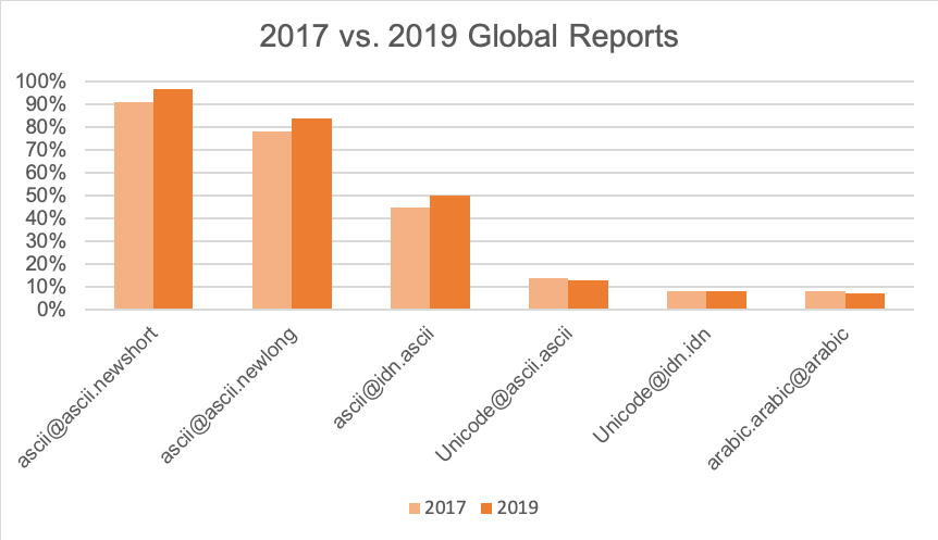 2017 vs 2019 Global Reports
