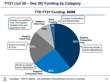 Funding by Category
