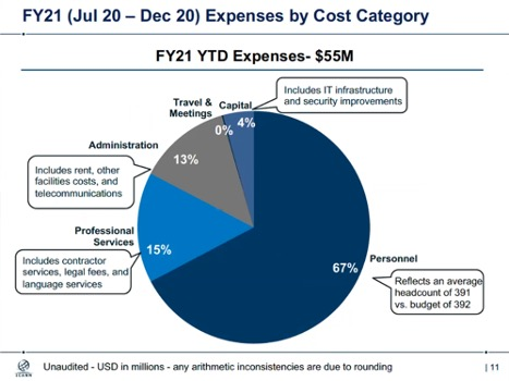 Expenses by Cost Category